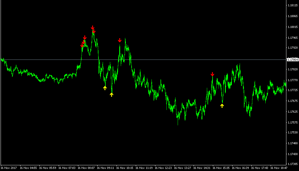 No repaint Forex indicators!!!!!!