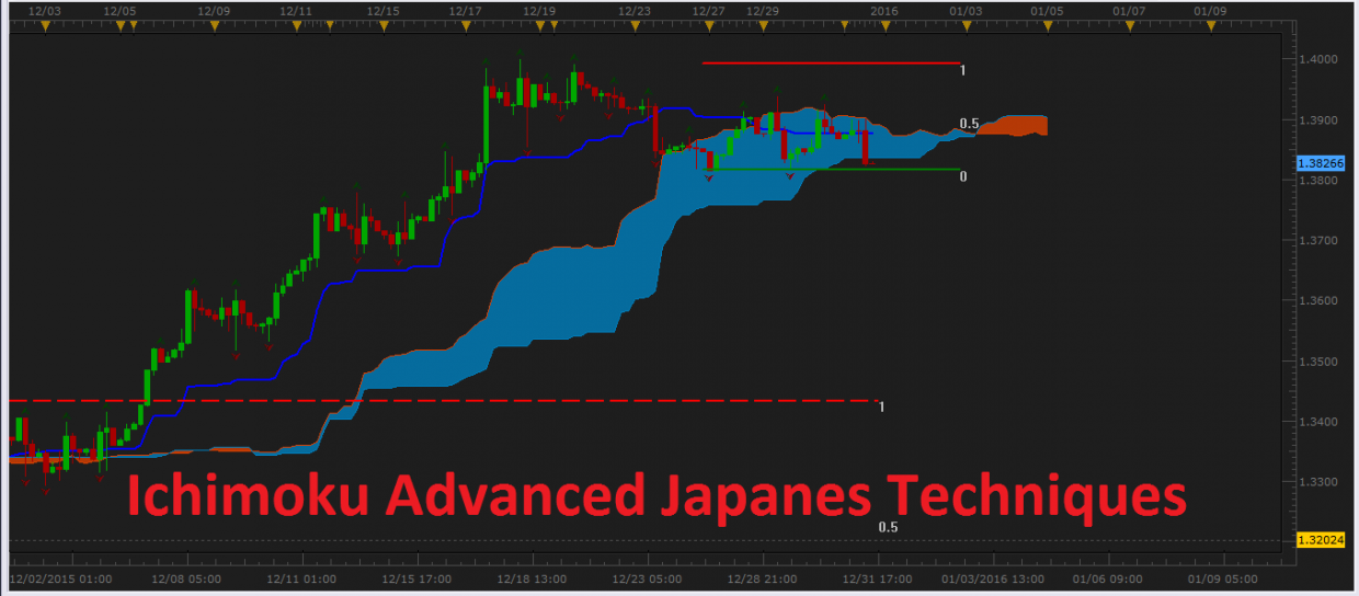 Ichimoku  Advanced Japanese Techniques