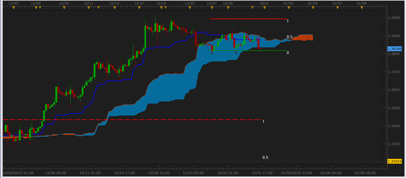 Ichimoku First Glance Video Course