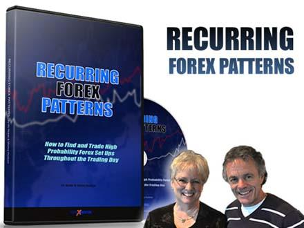 Recurring Forex Patterns Strategy