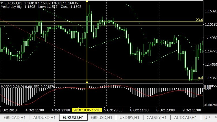 Complete Forex Trading At Price Action Tricks and Tips