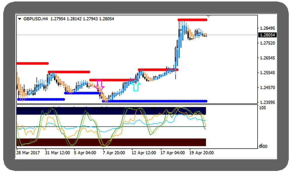 Forex Indicator Forex Trading System Best mt4 Trend Str