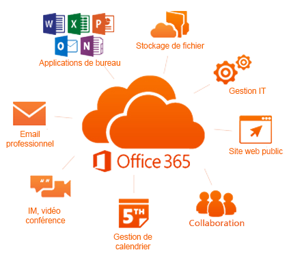 Office 365 plus 5Tb Onedrive storage