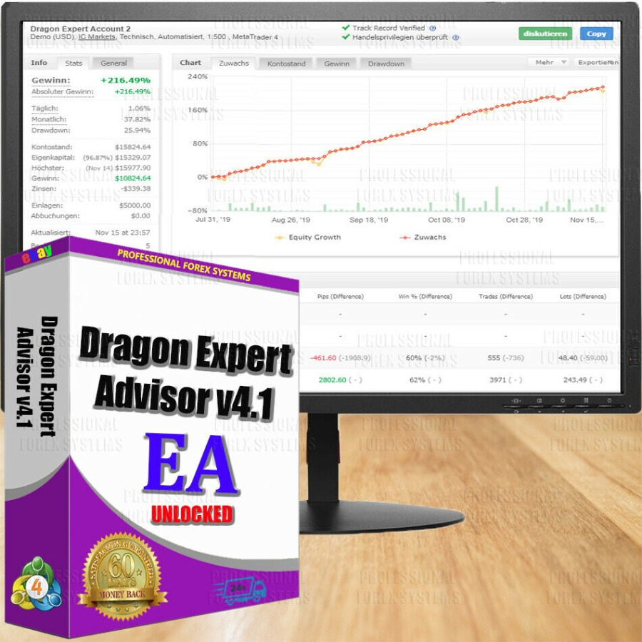 EA forex Dragon Expert Advisor4.1 reliable & pro...