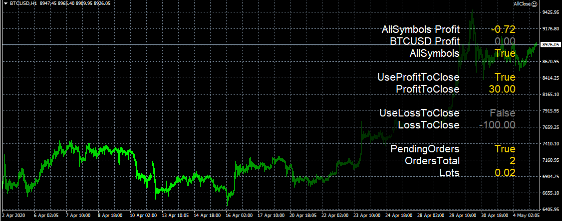 Forex expert AllClose Forex Trading System