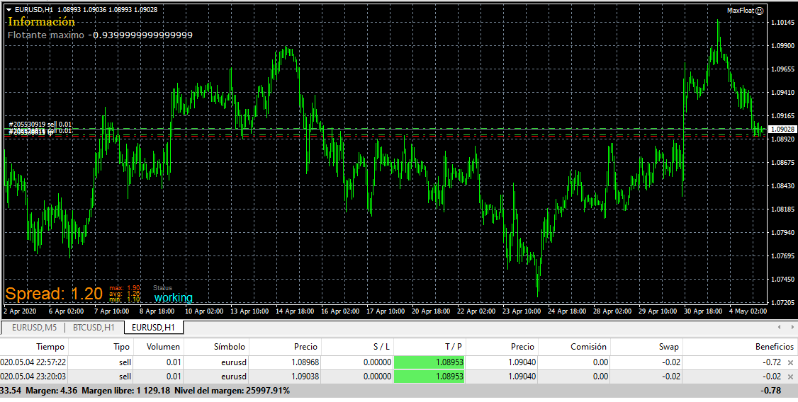 Forex expert max float Forex Trading System
