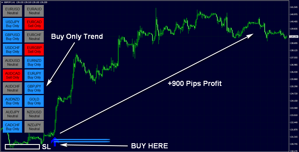 Forex Eagle BINARY & FOREX PERFECT TIMEFRAME TRA...