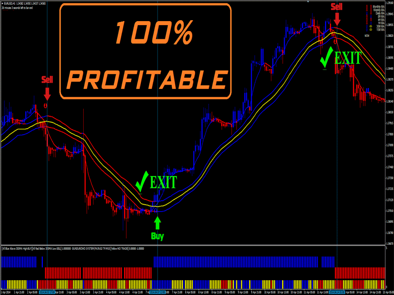 The Best Binary Trading System Options/Forex Indicator