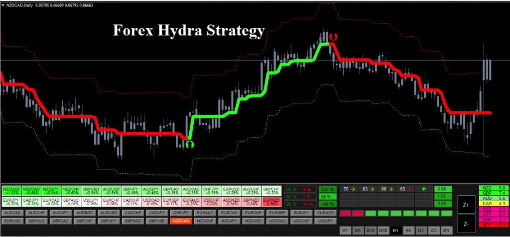 Forex Hydra Strategy MT4 NEW MetaTrader 4