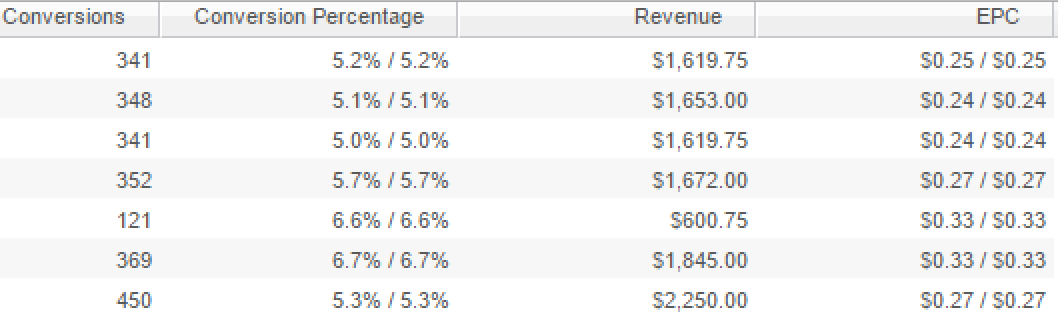 Doing $1K+ Per Day With CPA By Using $0.03 Clicks