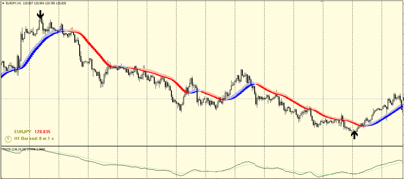 FOREX TREND LOCK SYSTEM - FOR SCALPING AND LONG TERM TR