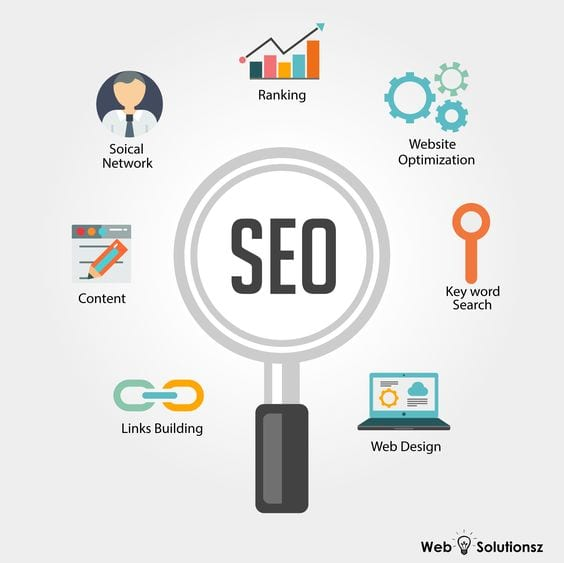 SEO & Social Media Marketing Strategy to reach 1...