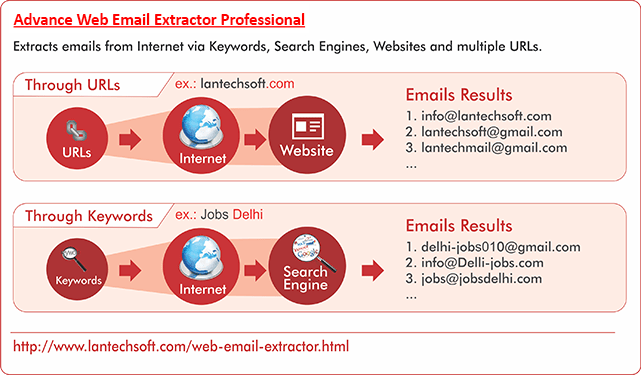 Advance Web Email Extractor Professional