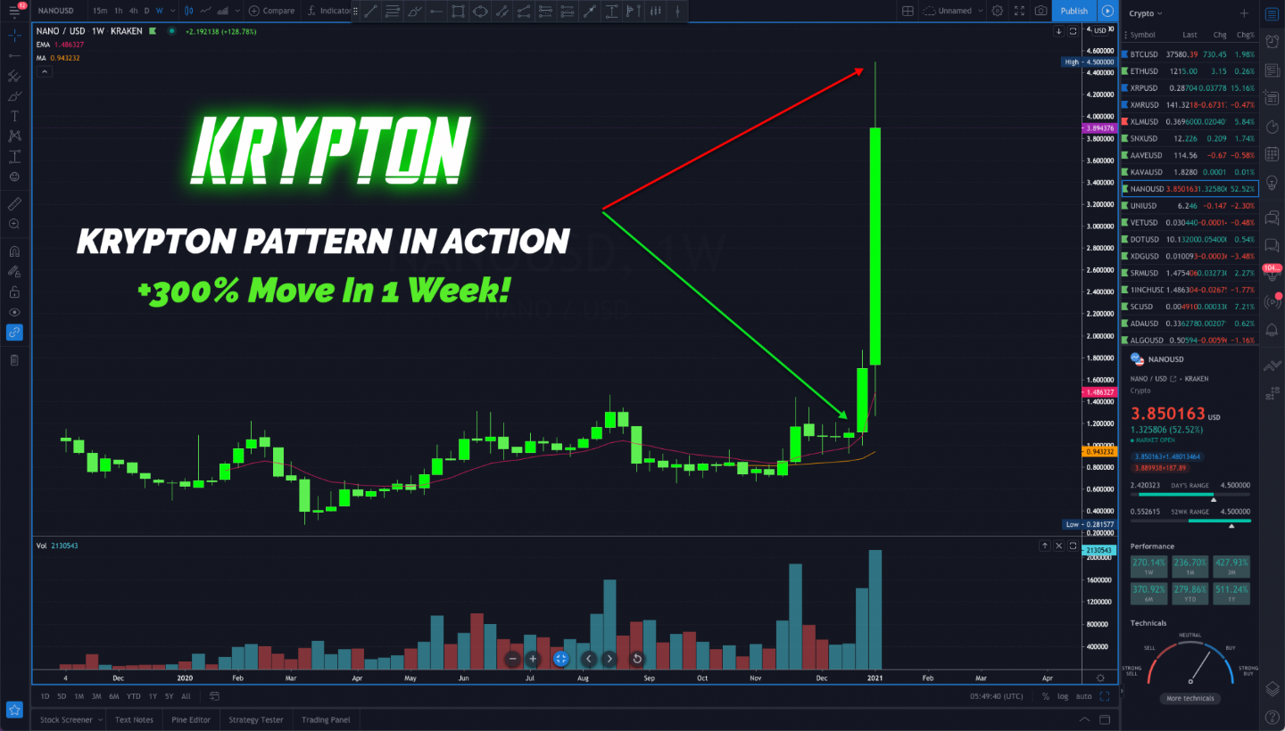 Krypton Trading Course by Cameron Fous