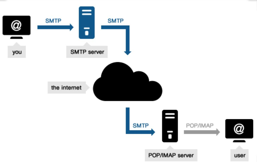 Build Your Own SMTP Email Server: Send Unlimited Email