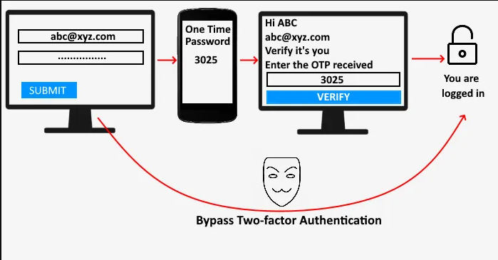 2FA Interception and Bypass Private Guide w/ Software